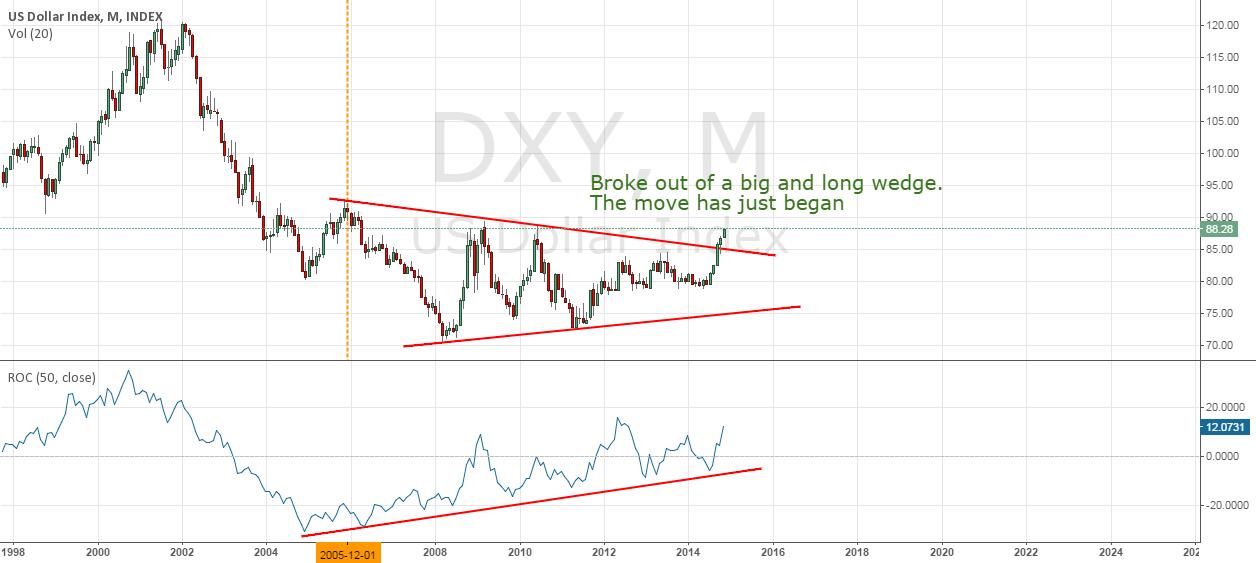 $DXY - US Dollar