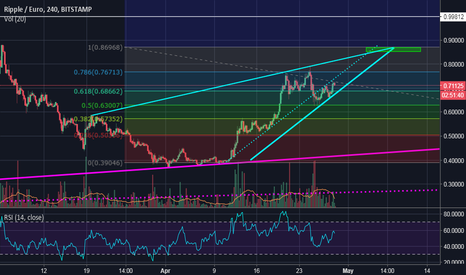 XRPEUR: ascending wedge