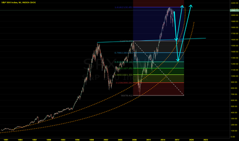 SPX: SP500 first crash and then to heaven?