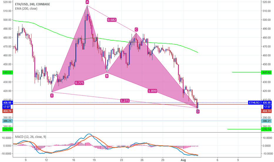 ETHUSD: Butterfly Bullish Pattern on Ether 4h Chart