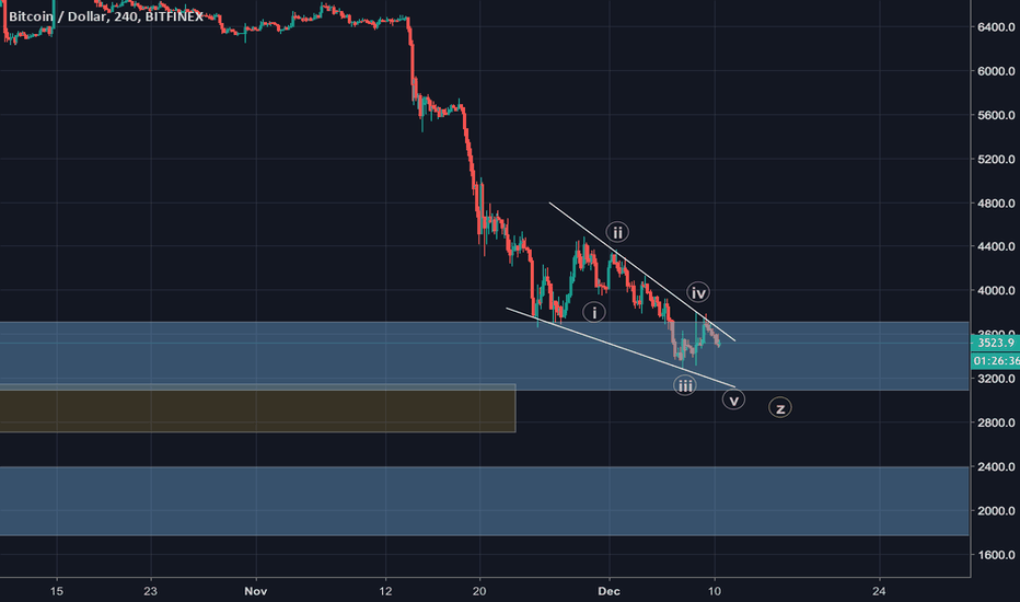 BTCUSD: Light at end of tunnel now is looking bleak!