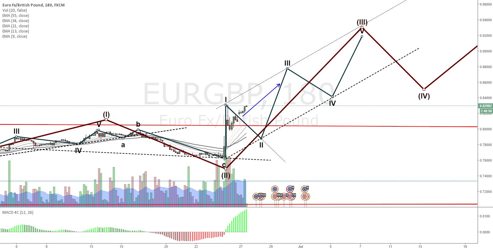 EURGBP Wave 3