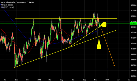 AUDCHF: AUDCHF BOUNCING FROM MINOR SUPPORT