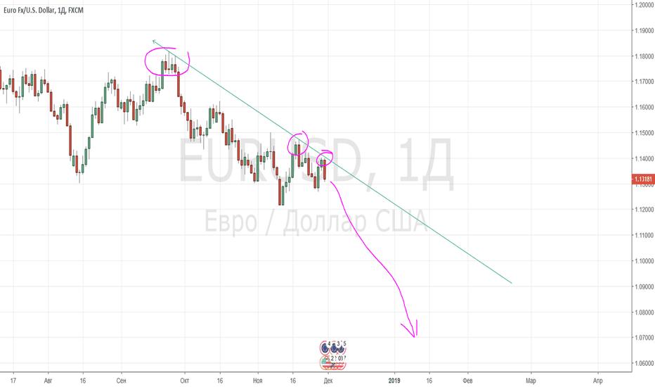 EURUSD: Обвал Евродолллара - хороший подарок на Рождество и Новый год.