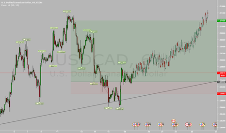 USDCAD: USDCAD BUY NOW