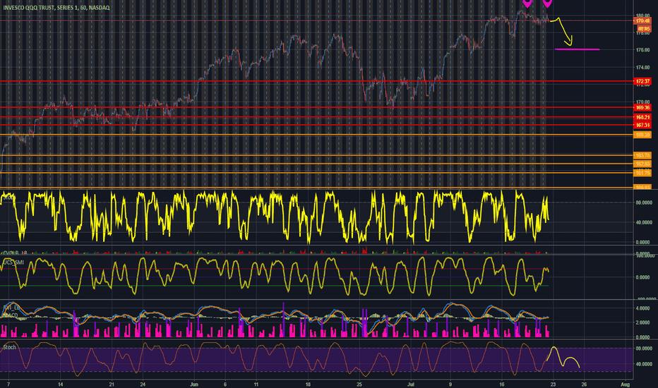 QQQ: indicators show clear bear signal up coming 2-3 days