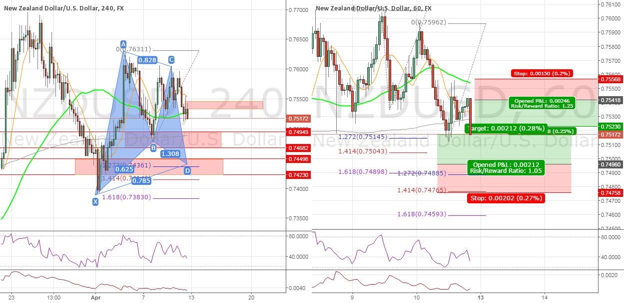 #NZDUSD Multiple Opportunities 4H/1H (Gartley, Structure)