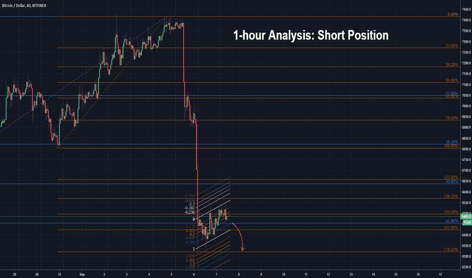 BTCUSD: 1-hour Analysis: Short Position