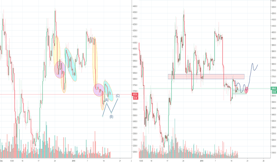 BTCUSD: Bitcoin, low volume and stop hunting time :(