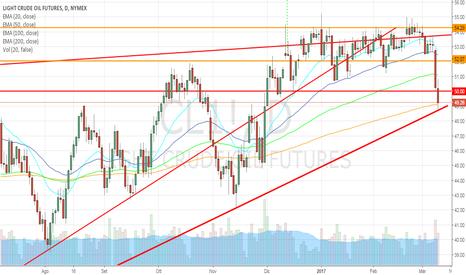 CL1!: Crude Oil al test della trendline, scorte fuori controllo!