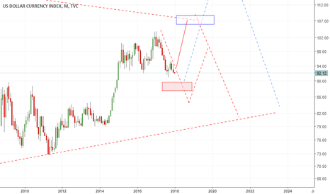 DXY: structure   move  dxy