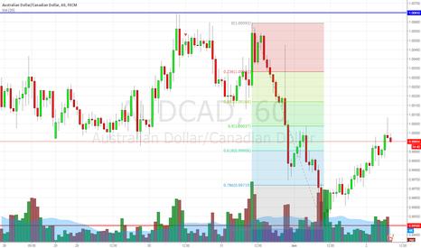 AUDCAD: short audcad