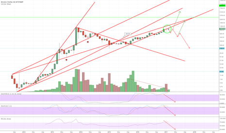 BTCUSD: I'm Out of Long Positions for Now