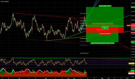 XAUUSD: Excpectations speculation on gold in technical perspective