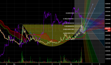 STEEMBTC: CORRECTION OF TIME FRAME / READY FOR STEEM PUMP 2° PHASE