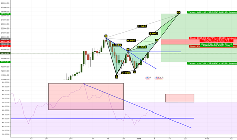 BTCUSD: The BitChoin is Back