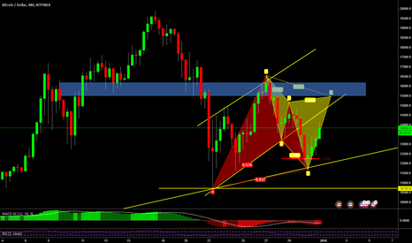 BTCUSD: Possible Cypher