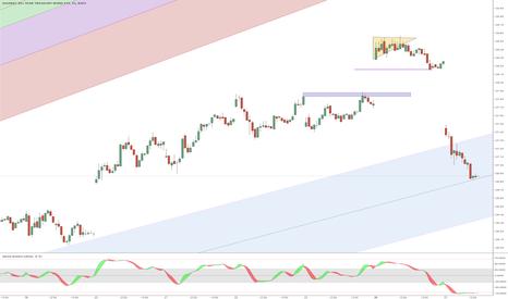 TLT: Bull Flag Failed  + DVG +  Early June Trendline?