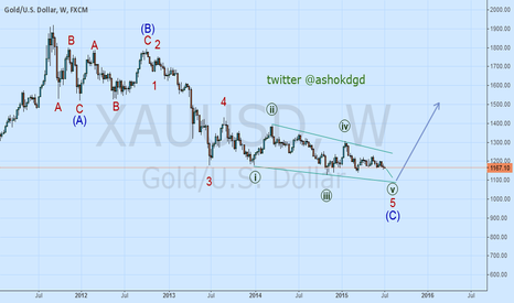 XAUUSD: GOLD Can Bounce From 1100 Area For All Time High