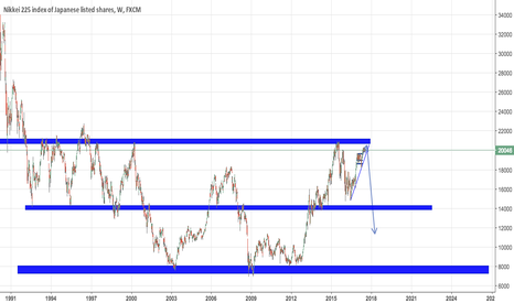 JPN225: Jpn225 has reached a major area. Time to go back down