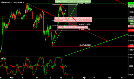 GBPUSD: GBP/USD largo corto plazo
