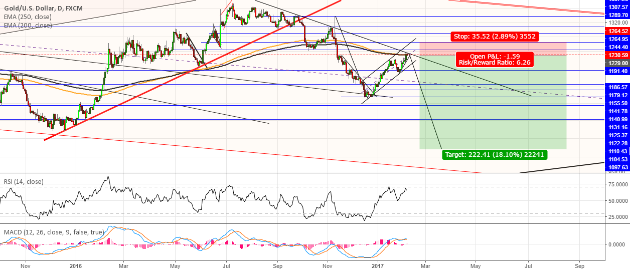 #XAUUSD bulls exhausted, time for bears to get back in