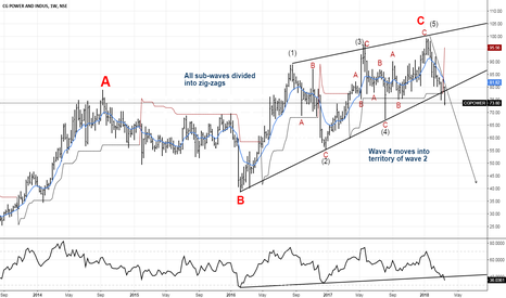 CGPOWER: Ending Diagonal in Wave C >>>> CGPOWER