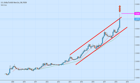 USDTRY: After This Spike Rate Hike %16,50-18 Area
