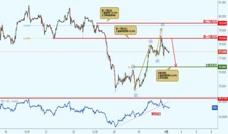 BCOUSD: BCOUSD 布伦特原有兑美元-接近阻力位,下跌!