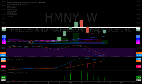 HMNY: $HMNY weekly says 14.36 sees 15.49 area but a squeeze could send