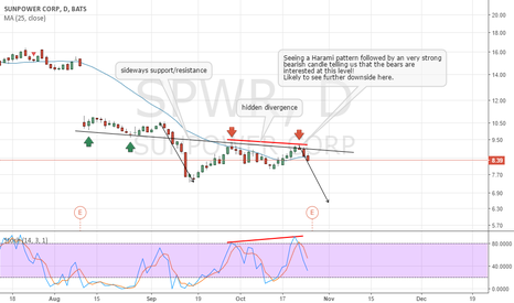 SPWR: SPWR Possible continuation