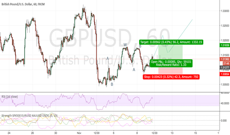 GBPUSD: now GBPUSD is a buy point.