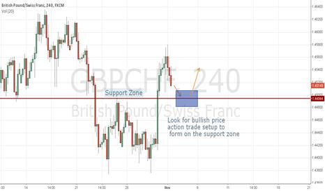 GBPCHF: GBP/CHF Long Trade Scenario