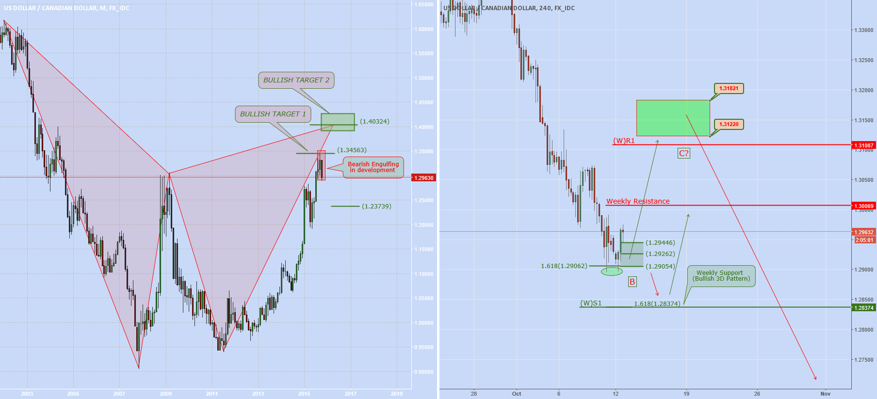 """USDCAD: """"BC"""" in development?"""
