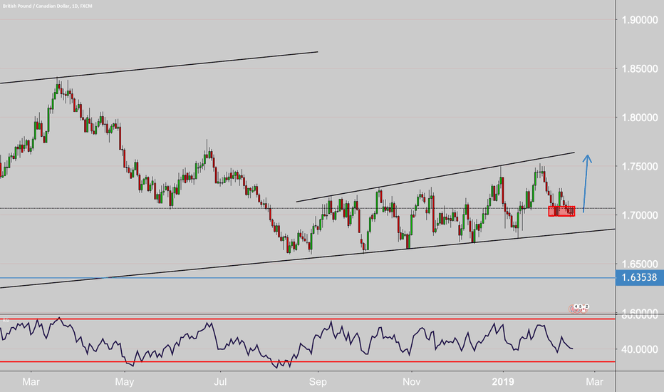 GBPCAD: looking for a break to the upside.