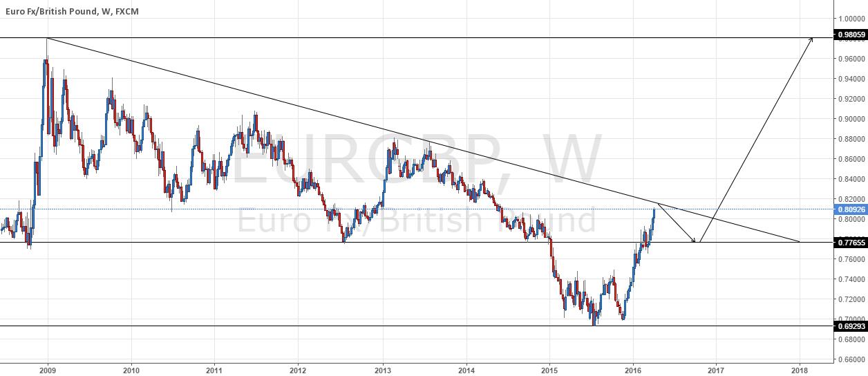 EUR/GBP - Direction