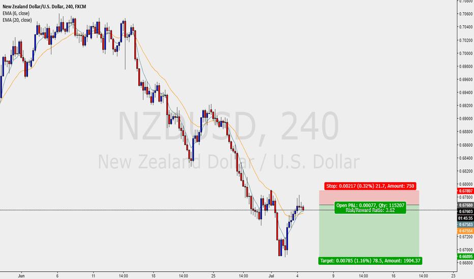 NZDUSD: NZDUSD - SHORT TRADE FOMC DAY