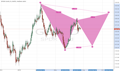 GLD: 50% of Bearish Gartley forming in Gold
