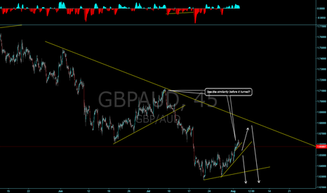 GBPAUD: GBPAUD is it ready for the next impulse down?