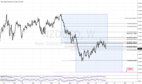 NZDUSD: NZDUSD to below 60