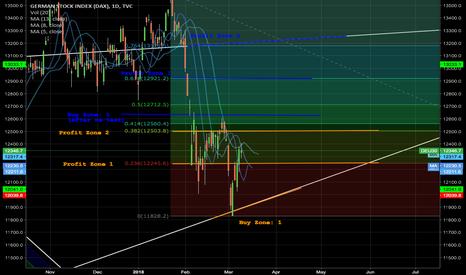 DEU30: Short-term trade on DAX - 10/03/18