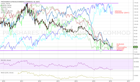 UCD: SPX500 and DXY