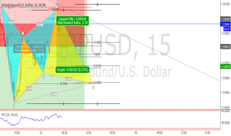 GBPUSD: GBPUSD bearish gartley follow by the bullish cypher