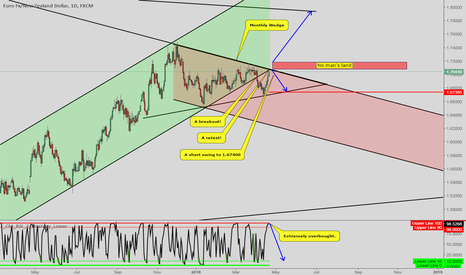 EURNZD: EURNZD [1DC] 2 Directions with a short bias!