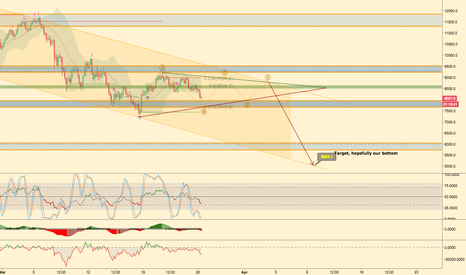 BTCUSD: BTC Trading plan March26