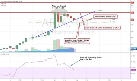 ARIA: Ariad Pharma - Trading Ideas for Monday Dec 23rd