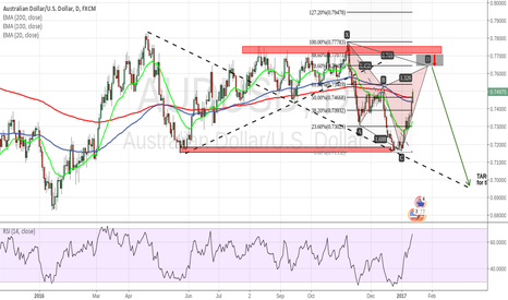 AUDUSD: My Trading plan for AUDUSD