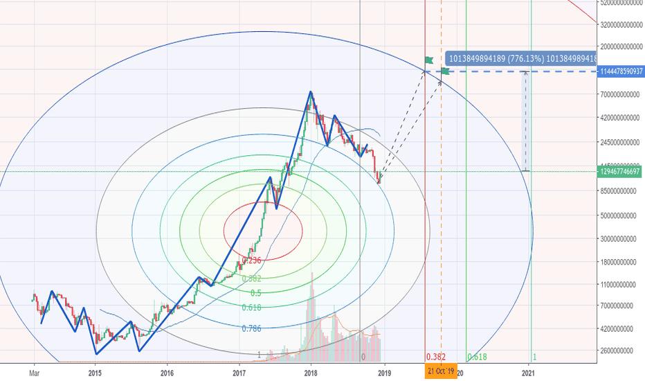 TOTAL: Market Cap Total Potential
