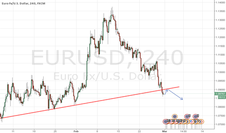 EURUSD: Retest of broken trendline then sell