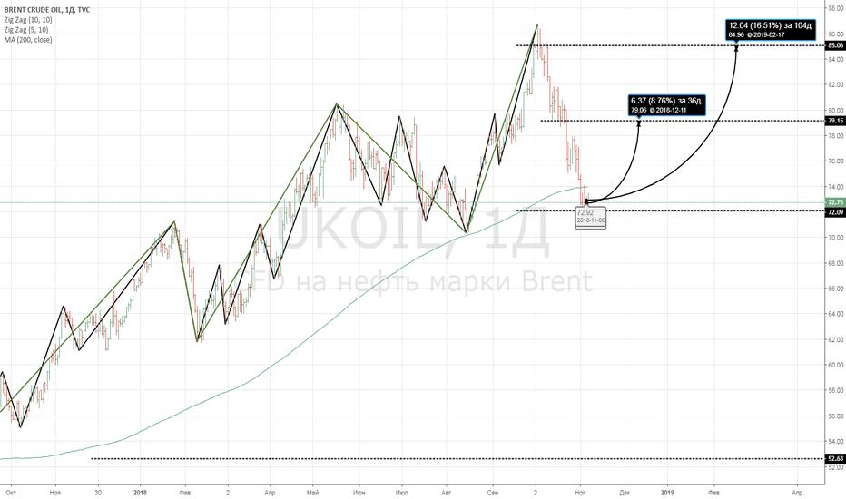 UKOIL: Нефть: все течет, все меняется...